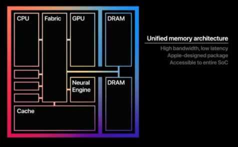 fitur baru Macbook Air M1